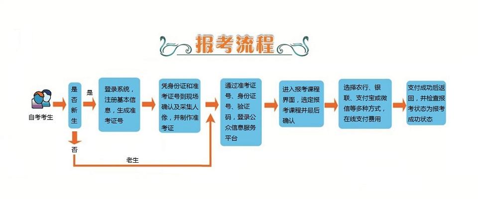 2020年4月江苏自考报名时间
